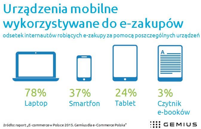 Urządzenia mobilne wykorzystywane do e-zakupów.