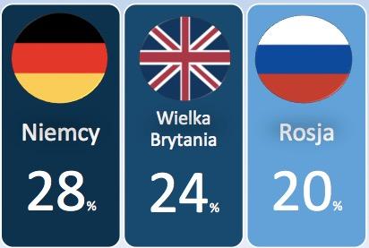 Kraje, w których Polacy robili zakupy.